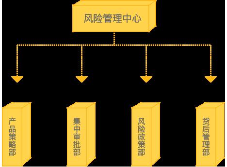 风险管理中心组织架构